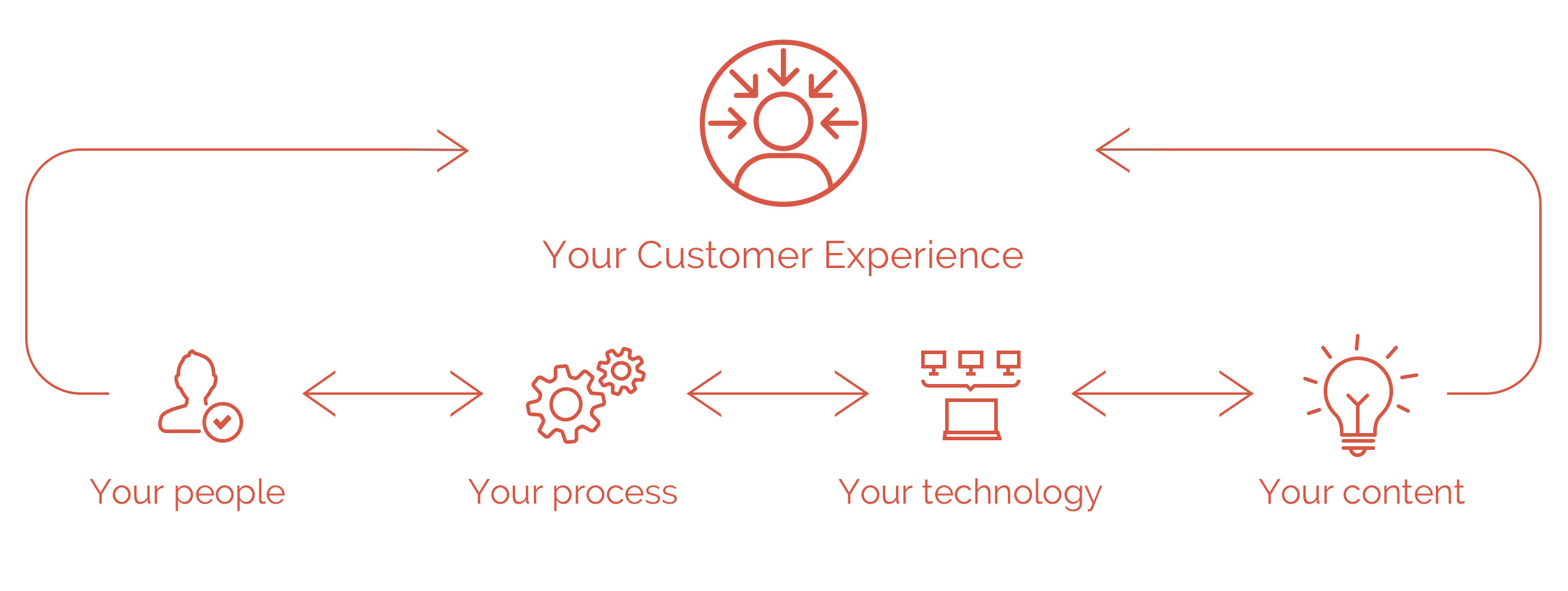 Copper Marketing Customer Experience